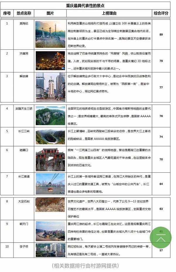 重庆十大代表性景点公布 奥陶纪、洪崖洞、朝天门上榜 -